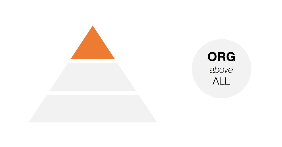 Putting Organization Above All - Pyramid Scheme for Success at Work - Sourav Kundu