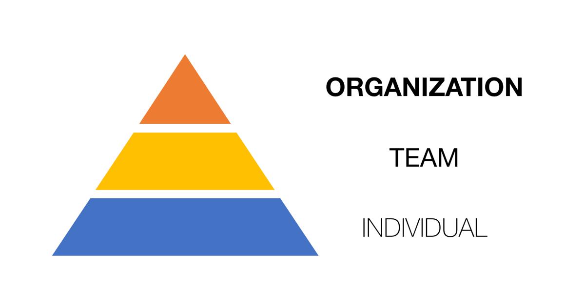 Responsibility Hierarcy - Pyramid Scheme for Success At Work - Sourav Kundu Digital Marketing